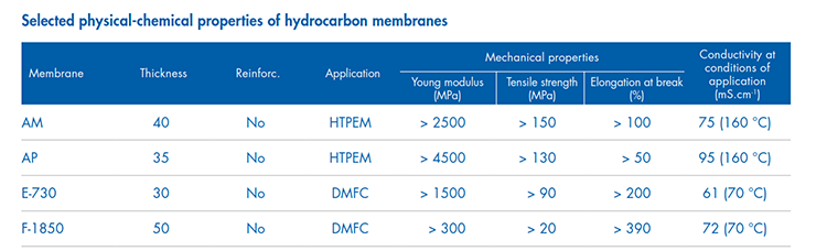 fumapem High-performance membranes for fuel cells - fumatech